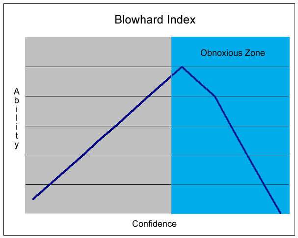 The Blowhard Index