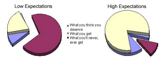 You get only what you think you deserve